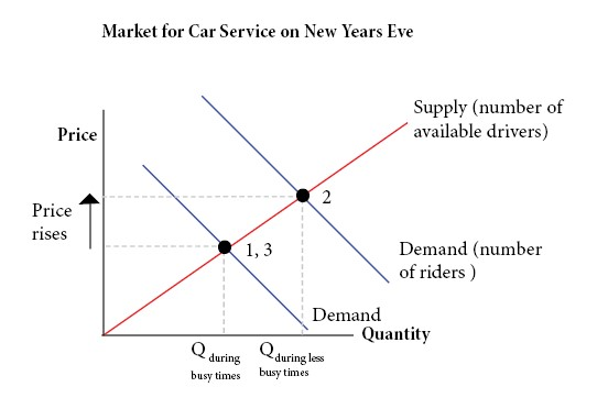 "supply and demand curve in automotive industry Microeconomics topic 3: ""understand how various factors shift supply or demand  • number of firms in the industry  the supply and demand curves will both ."