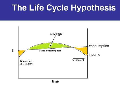 life cycle hypothesis Life-cycle theory of consumption the consistency of the life-cycle hypothesis with the received franco modigliani and the life-cycle theory of consumption 95.