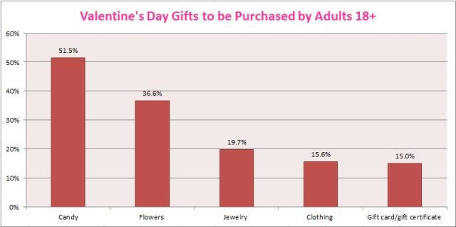 Signaling Your Heart's Desire: The Economics Behind Valentine's ...